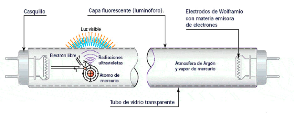 Funcionamiento de un tubo Ultravioleta