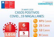 Reporte COVID-19 Magallanes