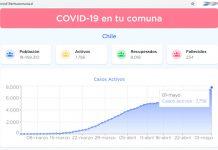 COVID-19 casos activos por comuna
