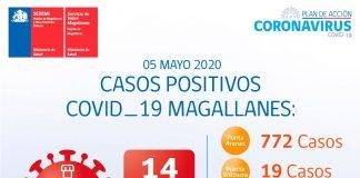Reporte COVID-19 de Magallanes
