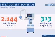 COVID-19: Hoy se reportan 1.498 casos nuevos a nivel nacional