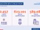 Ministerio de Salud reporta hoy 2.457 casos nuevos de COVID-19 en el país