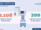 Se reportan 4.201 nuevos casos y tasa de positividad es de 7,77%