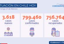 Chile supera los nueve millones de exámenes PCR