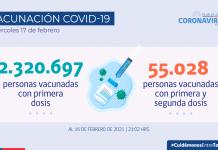Hoy se reportan 2.330 nuevos casos a nivel país en las últimas 24 horas