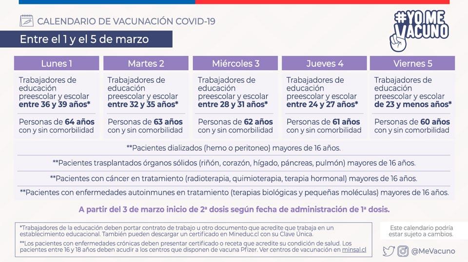 Calendario de vacunación COVID-19 - Semana del 1 al 5 de marzo