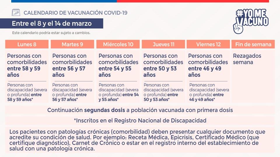 Calendario de vacunación COVID-19 - Semana del 8 al 12 de marzo