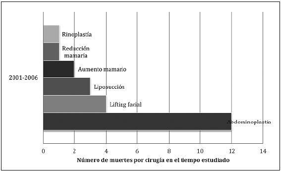 Número de muertes asociadas a cirugía plástica según tipo de cirugía1