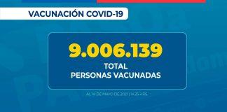 Más de 9 millones de personas que representa el 59% de la población objetivo, ha recibido su primera dosis de la vacuna contra SARS-CoV-2