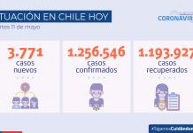 COVID-19: Se registran 3.771 casos nuevos