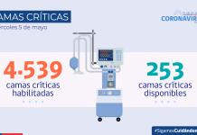 COVID-19: Se registran 3.791 casos nuevos