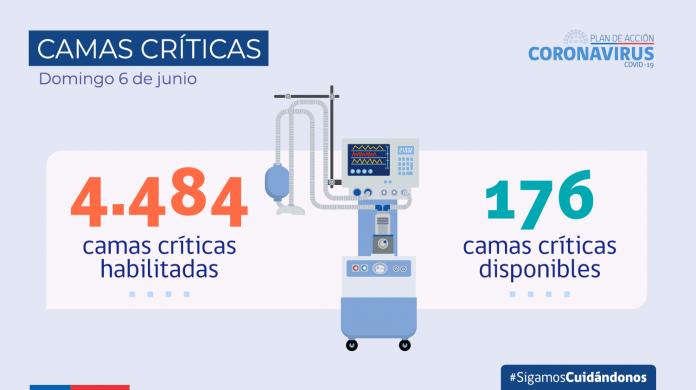 Reporte COVID-19: Exámenes informados en las últimas 24 horas superan los 88 mil