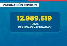 76,80% de la población objetivo ha completado su esquema de vacunación contra SARS-CoV-2