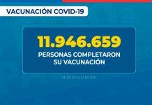"""78,59% de la población objetivo completó su esquema de vacunación contra SARS-CoV-2 El ministro de Salud, Enrique Paris, informó que """"de acuerdo con los datos entregados por el Departamento de Estadística e Información de Salud, se han administrado 24.523.228 de dosis de vacuna contra COVID-19. De los cuales, 500.343 son personas con única dosis, 12.576.569 son personas con primera dosis y 11.946.659 son personas que completaron su vacunación""""."""