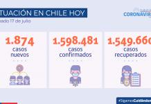COVID-19: informó 1.874 nuevos casos en el país