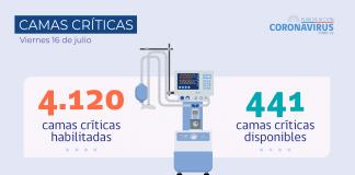 Reporte COVID-19: Tasa de positividad de casos detectados por PCR alcanzó un 3,19% en las últimas 24 horas