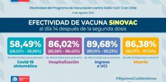 """El Ministerio de Salud entregó nuevos resultados del estudio """"Efectividad del Programa de Vacunación contra SARS-CoV-2"""". - Las vacunas consideradas en la investigación fueron CoronaVac (Sinovac), BNT162b2 (Pfizer-BioNTech) y ChAdOx1 (Oxford-AstraZeneca)."""