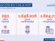 COVID-19 Hoy se informan 291 nuevos casos con una positividad de 1,35% a nivel nacional en las últimas 24 horas