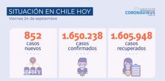 COVID-19 Se reportan 852 nuevos casos y 72.586 exámenes a nivel nacional en las últimas 24 horas