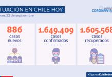 COVID-19 Se reportan 886 nuevos casos y 69.628 exámenes a nivel nacional en las últimas 24 horas