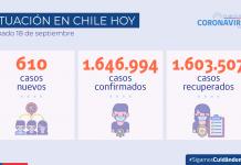 Reporte COVID-19 Se registran 610 casos nuevos a nivel nacional en las últimas 24 horas