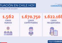 COVID-19 Hoy se reportan 1.562 nuevos casos a nivel nacional