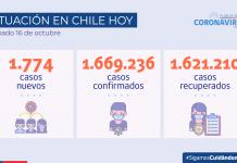 COVID-19 Hoy se reportan 1.774 nuevos casos a nivel nacional