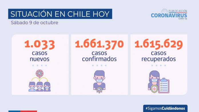 COVID-19 Se reportan 1.033 nuevos casos y 62.255 exámenes a nivel nacional en las últimas 24 horas