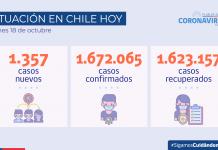 COVID-19: Se reportan 1.357 nuevos casos y 51.974 exámenes a nivel nacional en las últimas 24 horas con una positividad de 2,46%